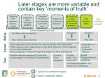 later stages are more variable and contain key moments of truth