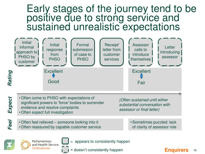 Early stages of the journey tend to be positive due to strong service and sustained unrealistic expectations