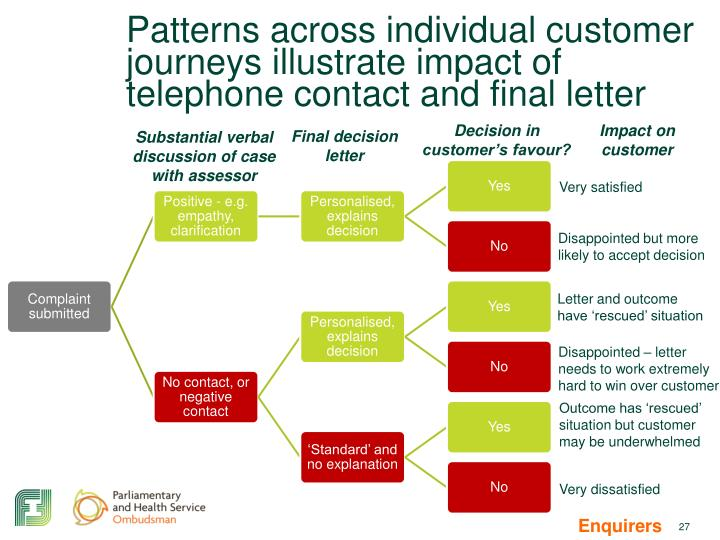 Patterns across individual customer journeys illustrate impact of telephone contact and final letter