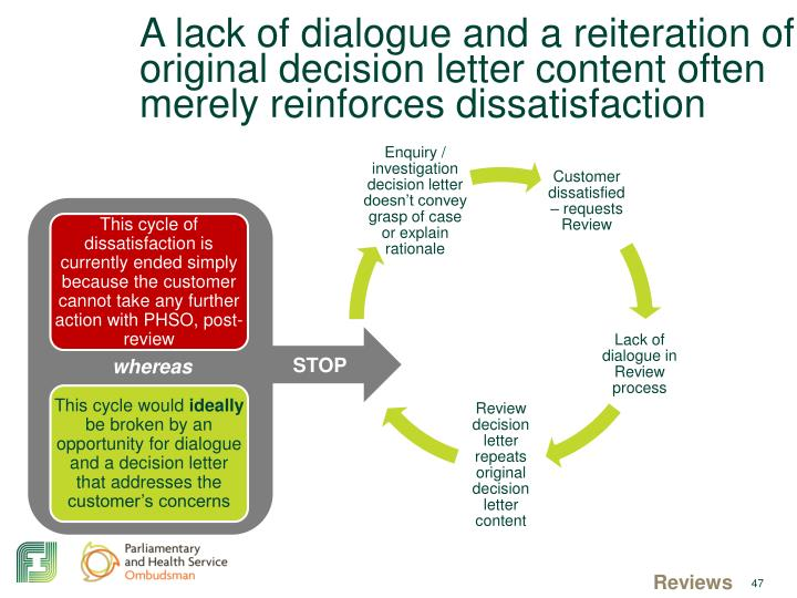 A lack of dialogue and a reiteration of original decision letter content often merely reinforces dissatisfaction