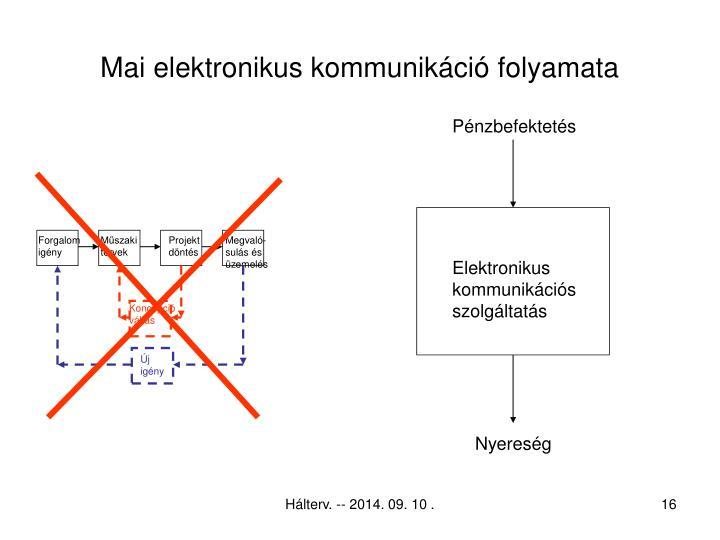 Mai elektronikus kommunikáció folyamata