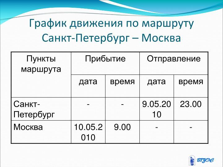 График движения по маршруту Санкт-Петербург – Москва
