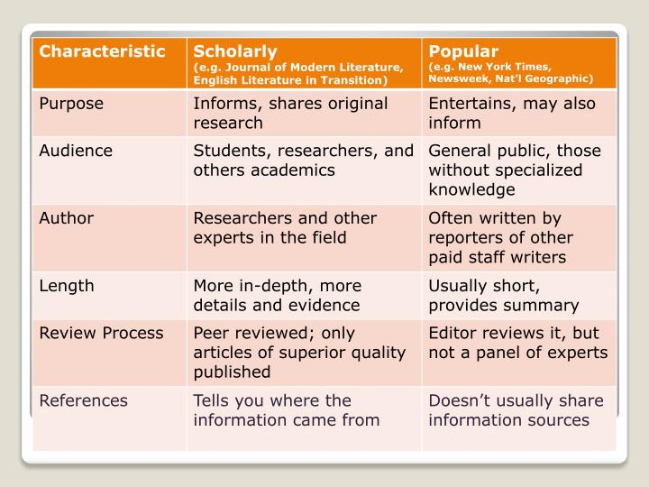 "Criteria for ""Scholarly"""