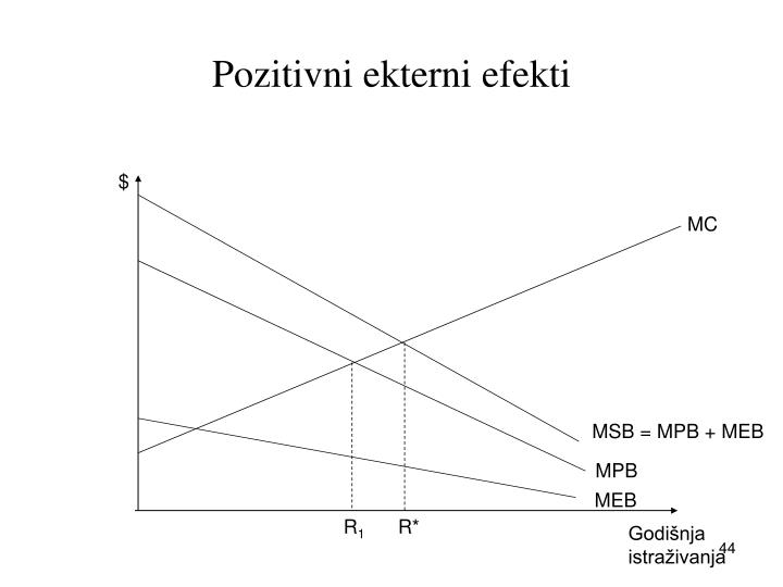 Pozitivni ekterni efekti