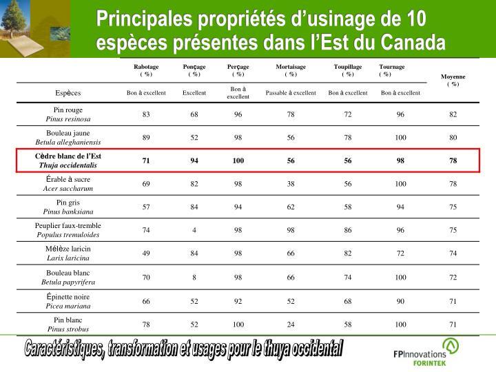 Principales propriétés d'usinage de 10 espèces présentes dans l'Est du Canada