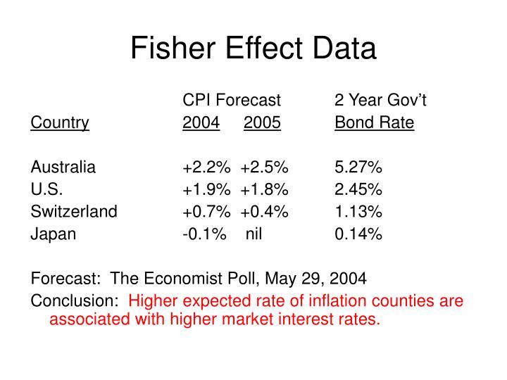 Fisher Effect Data