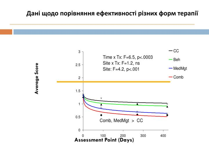 Дані щодо порівняння ефективності різних форм терапії