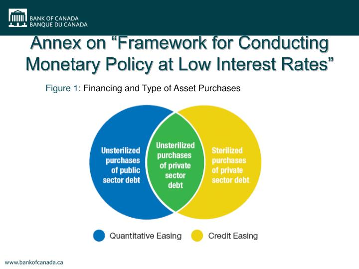"Annex on ""Framework for Conducting Monetary Policy at Low Interest Rates"""