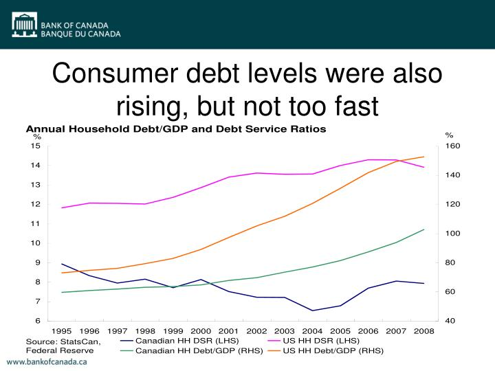 Consumer debt levels were also rising, but not too fast