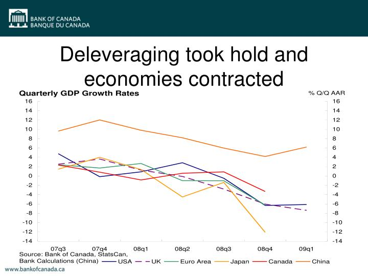 Deleveraging took hold and economies contracted