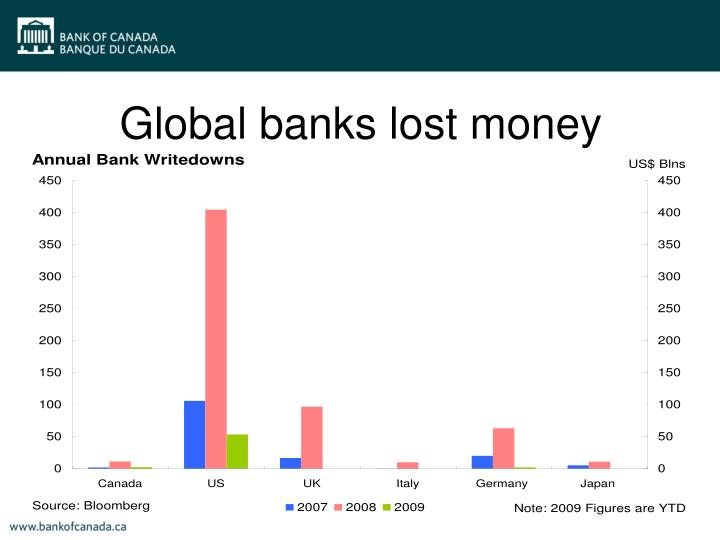 Global banks lost money