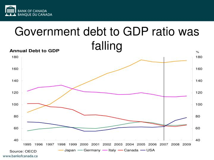 Government debt to GDP ratio was falling