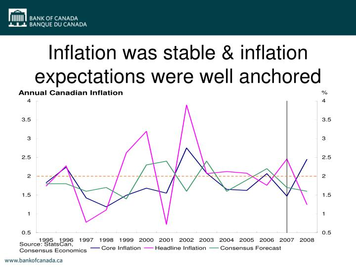Inflation was stable & inflation expectations were well anchored