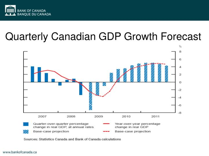 Quarterly Canadian GDP Growth Forecast