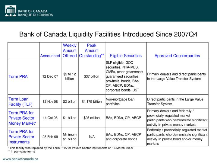 Bank of Canada Liquidity Facilities Introduced Since 2007Q4