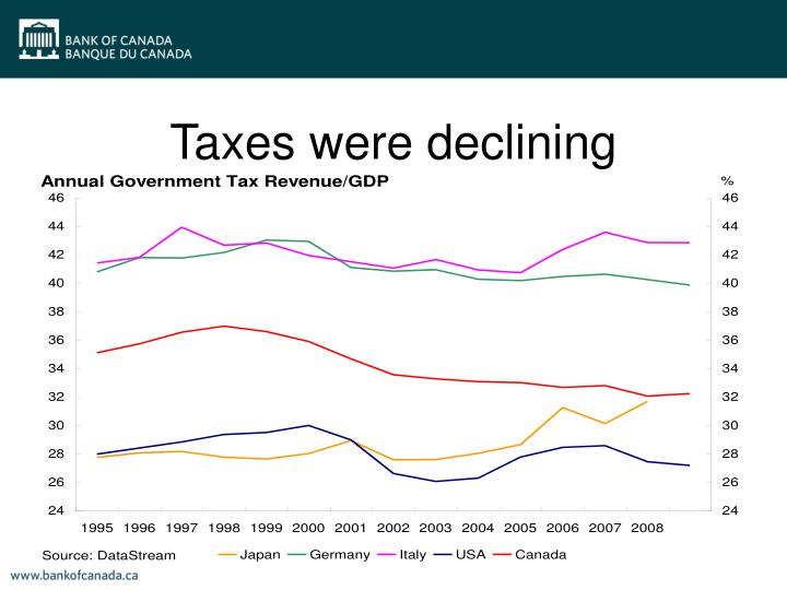 Taxes were declining