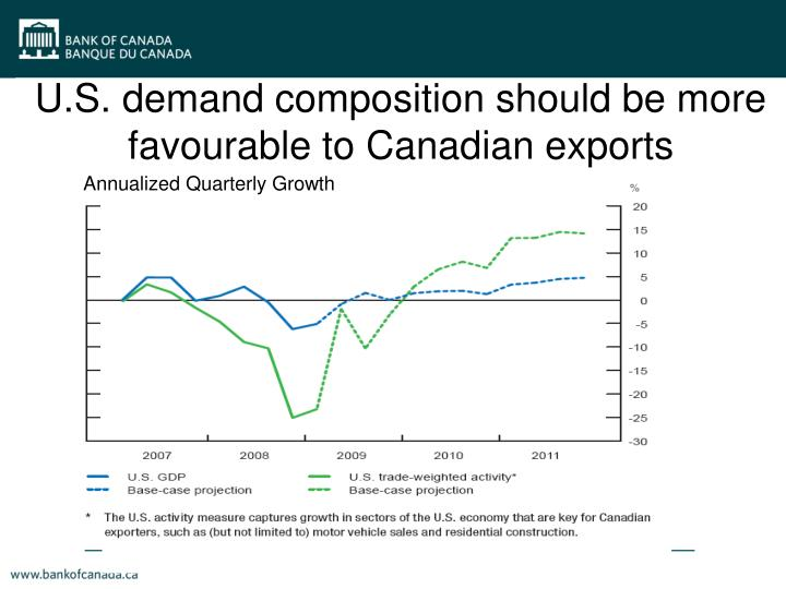U.S. demand composition should be more favourable to Canadian exports