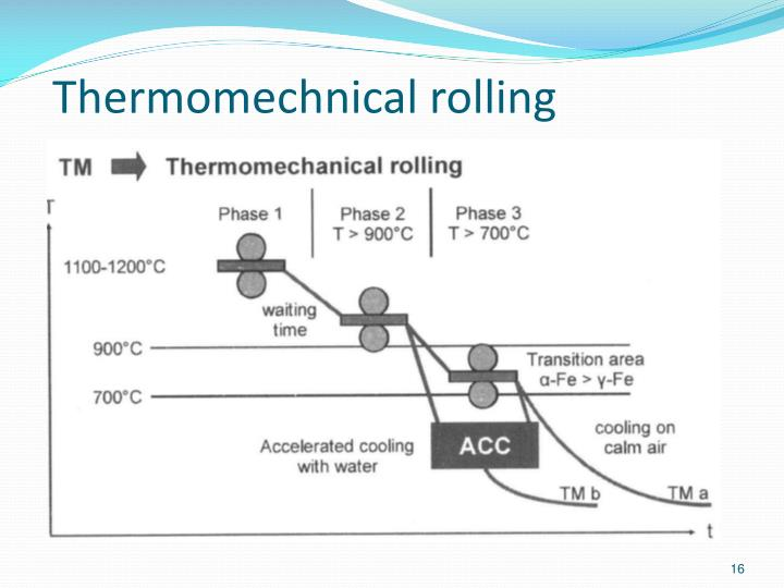Thermomechnical rolling