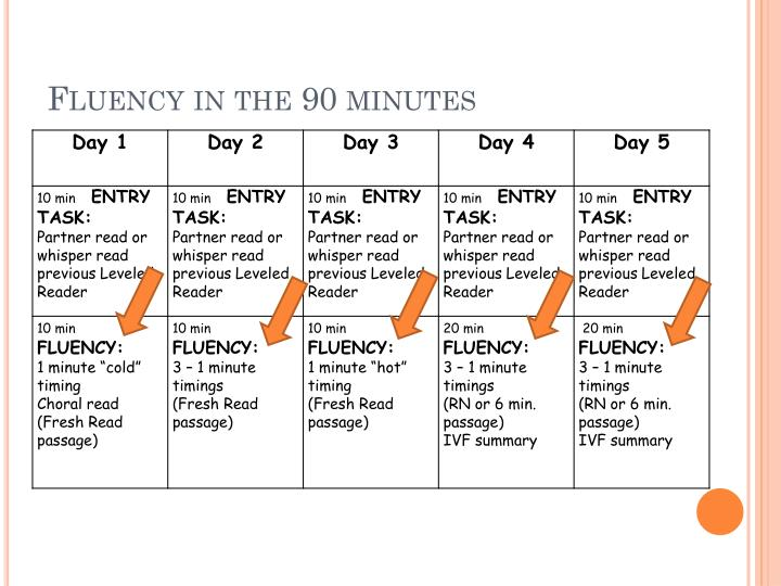Fluency in the 90 minutes