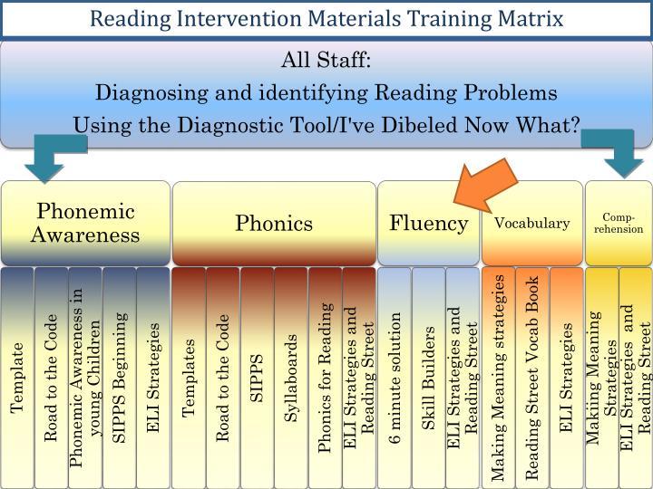 Reading Intervention Materials Training Matrix