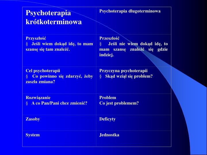Psychoterapia krótkoterminowa