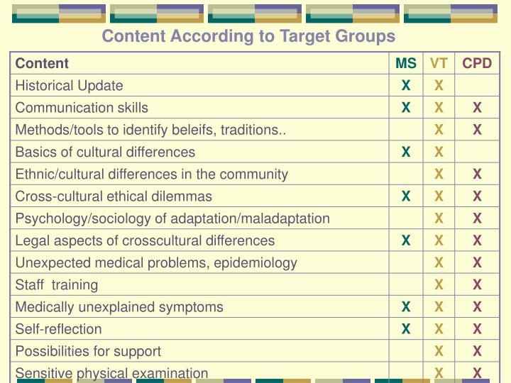 Content According to Target Groups