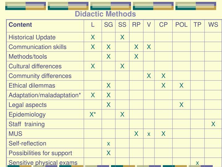 Didactic Methods