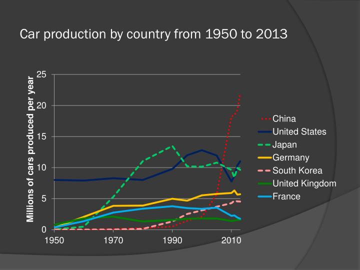 Car production by country from 1950 to 2013