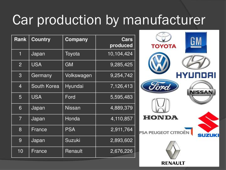 Car production by manufacturer