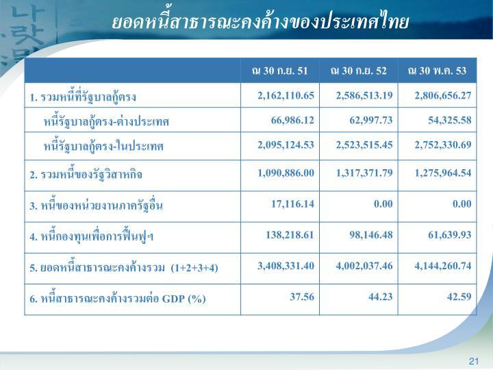 ยอดหนี้สาธารณะคงค้างของประเทศไทย