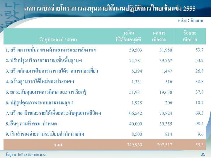 ผลการเบิกจ่ายโครงการลงทุนภายใต้แผนปฏิบัติการไทยเข้มแข็ง 2555
