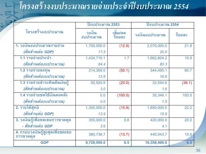 โครงสร้างงบประมาณรายจ่ายประจำปีงบประมาณ 2554