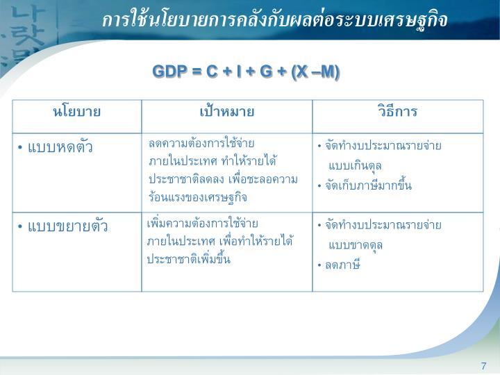 การใช้นโยบายการคลังกับผลต่อระบบเศรษฐกิจ