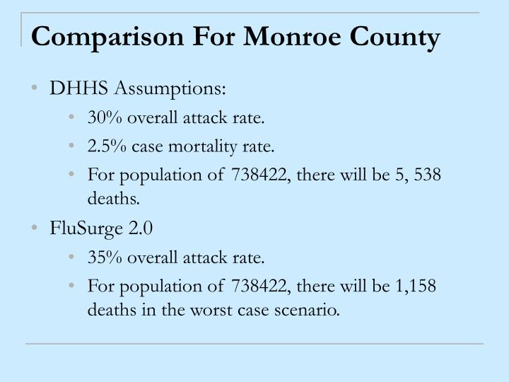 Comparison For Monroe County