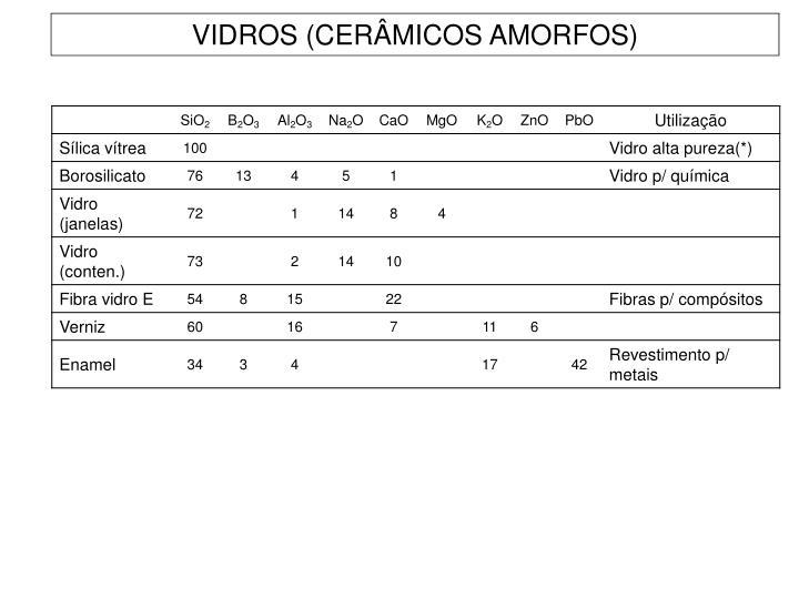 VIDROS (CERÂMICOS AMORFOS)