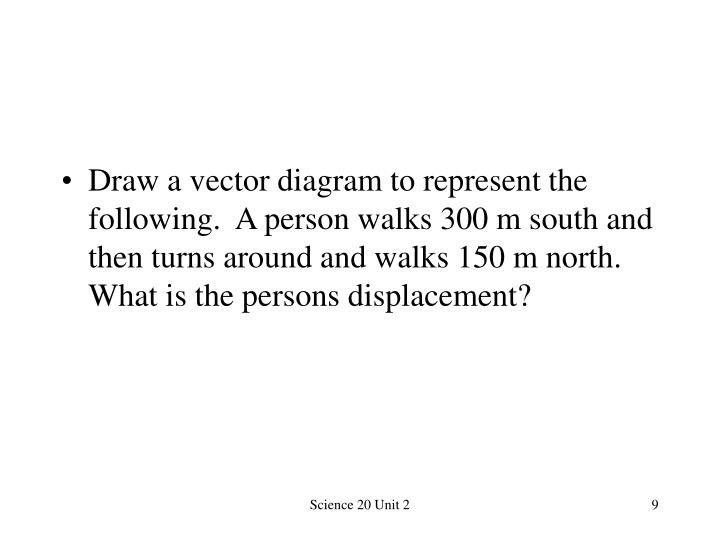 Draw a vector diagram to represent the following.  A person walks 300 m south and then turns around and walks 150 m north. What is the persons displacement?
