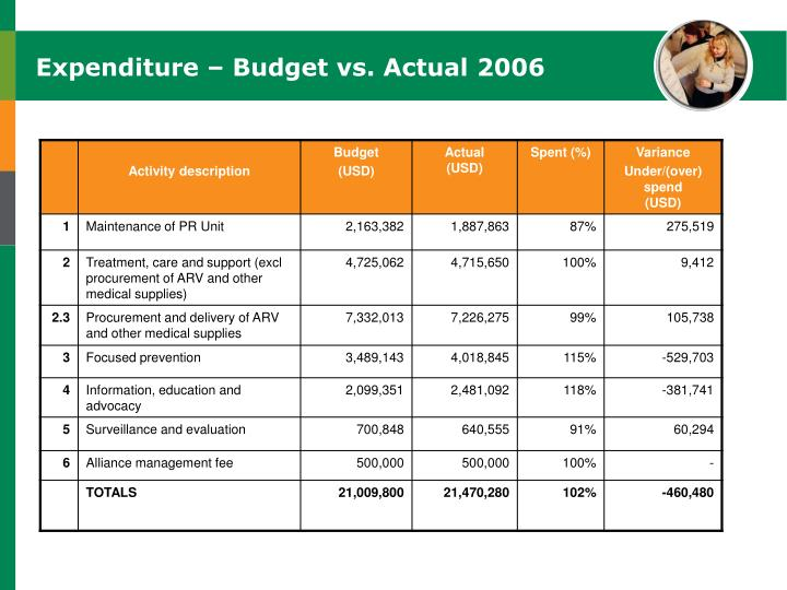 Expenditure – Budget vs. Actual 2006