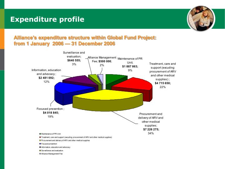 Expenditure profile