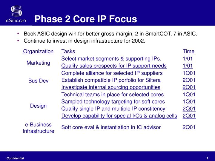 Phase 2 Core IP Focus