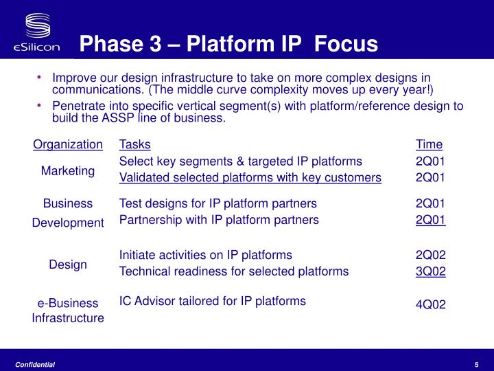 Phase 3 – Platform IP  Focus