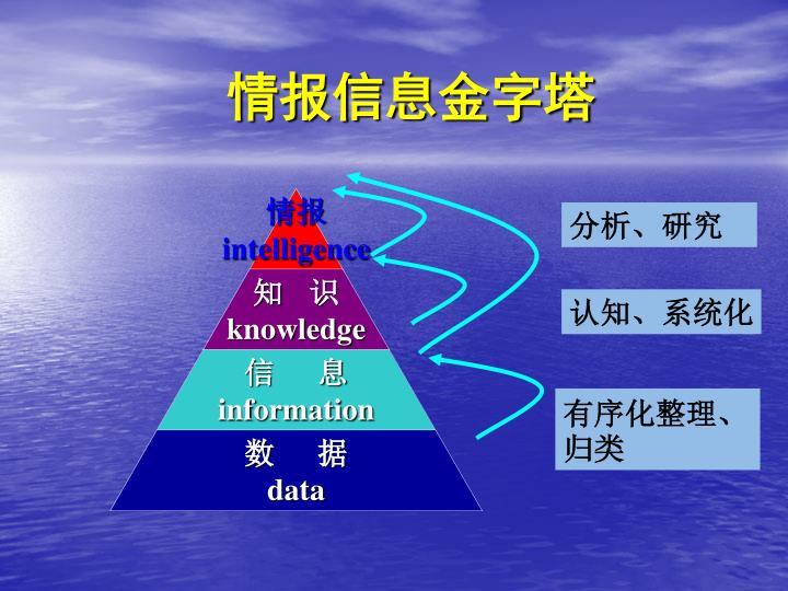 情报信息金字塔
