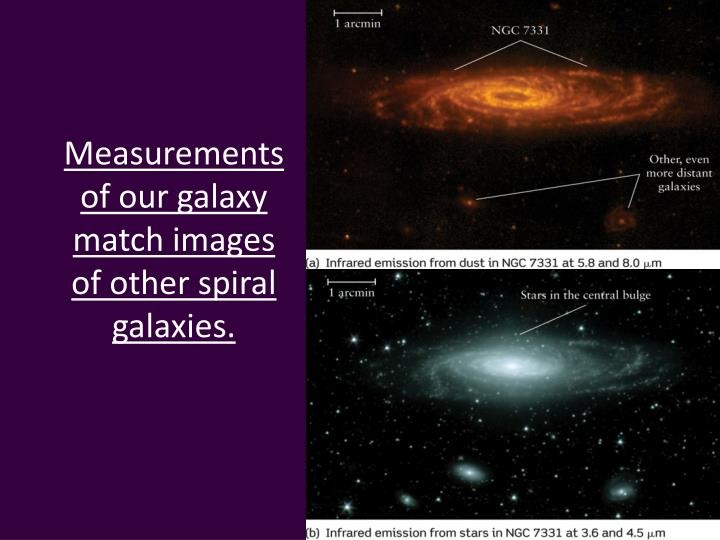 Measurements of our galaxy match images of other spiral galaxies.