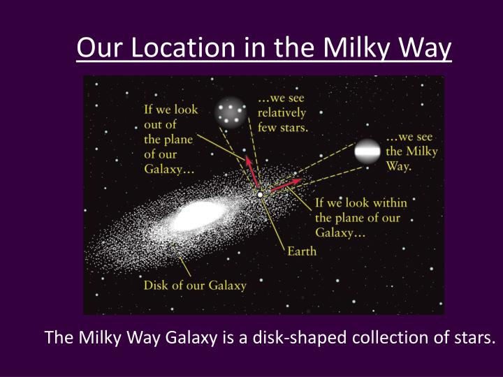 Our location in the milky way