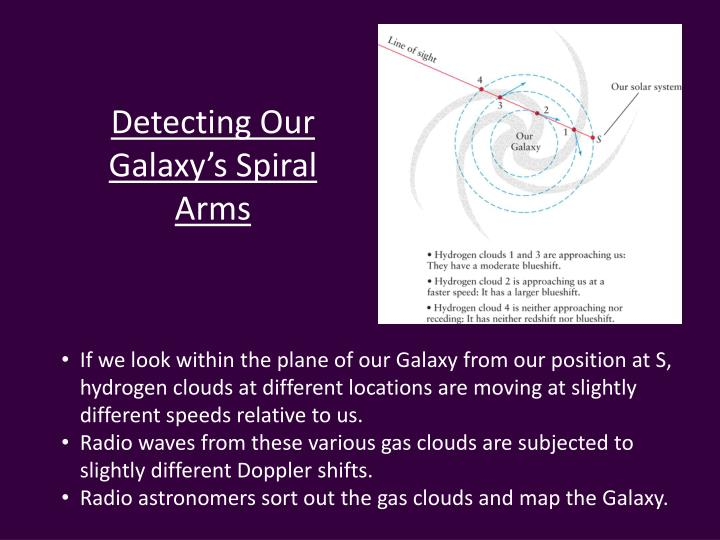Detecting Our Galaxy's Spiral Arms