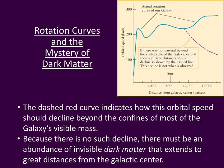 Rotation Curves and the Mystery of Dark Matter