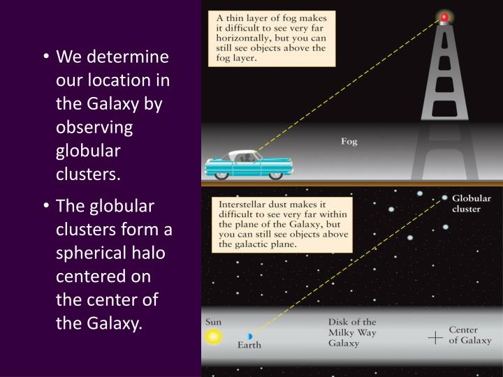 We determine our location in the Galaxy by observing globular clusters.