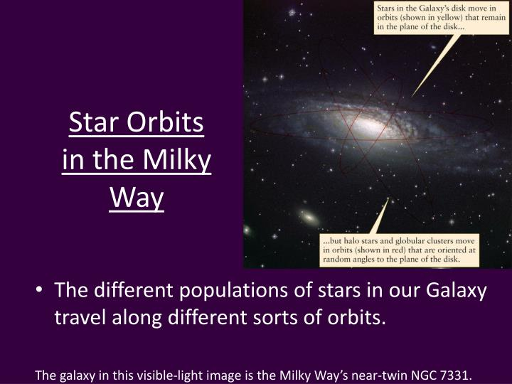 Star Orbits in the Milky Way