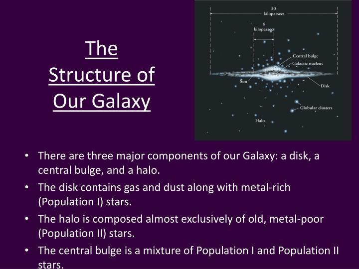 The Structure of Our Galaxy