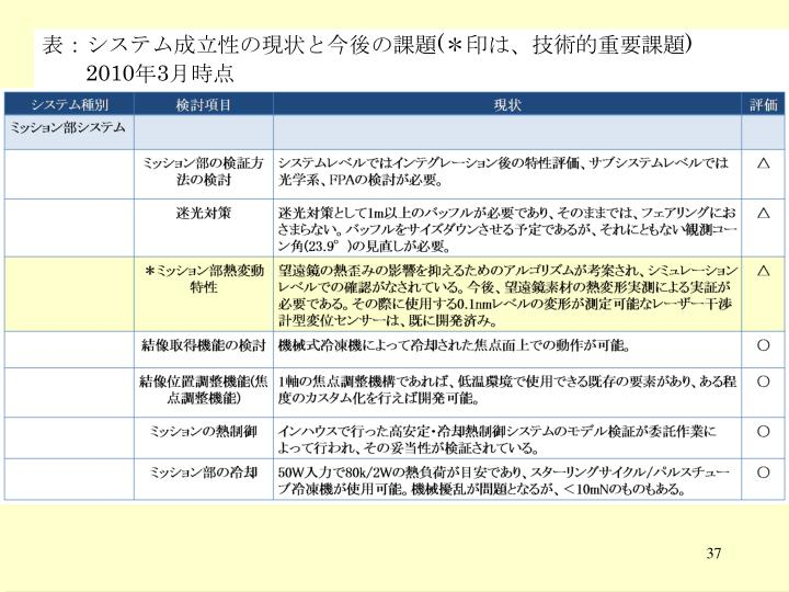 表:システム成立性の現状と今後の課題