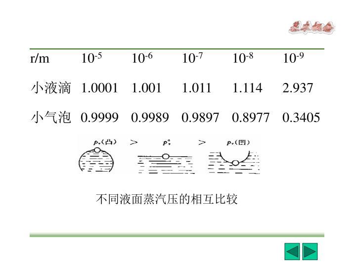 不同液面蒸汽压的相互比较